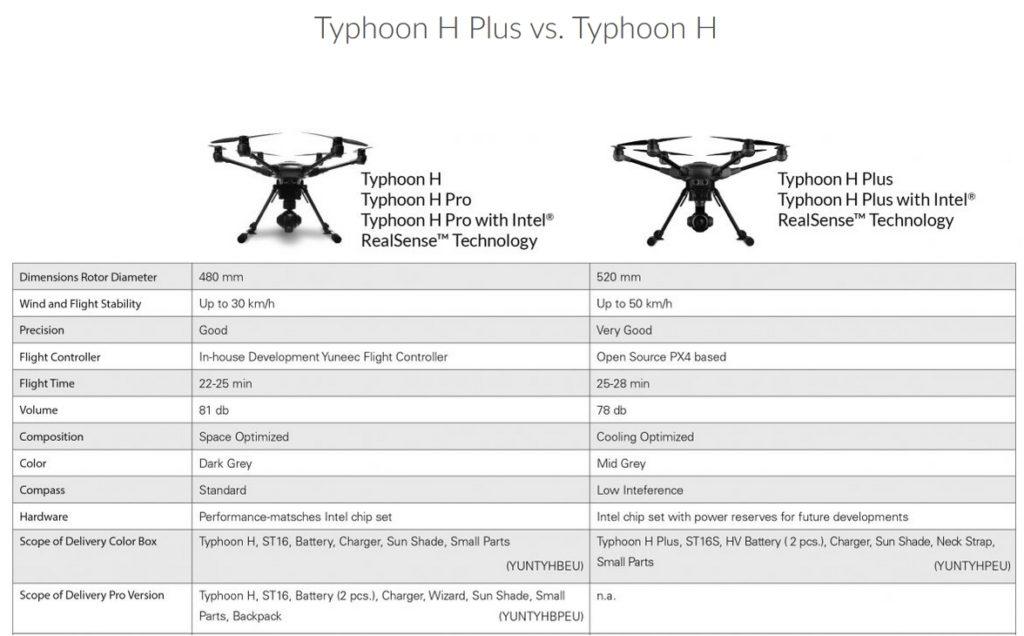 yuneec typhoon h plus drone. Black Bedroom Furniture Sets. Home Design Ideas